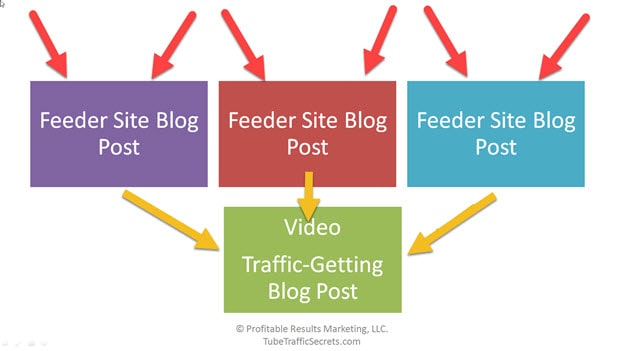 Backlink building for feeder site blogs