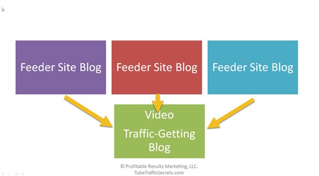 feeder sites blogs as part of a video traffic-getting network